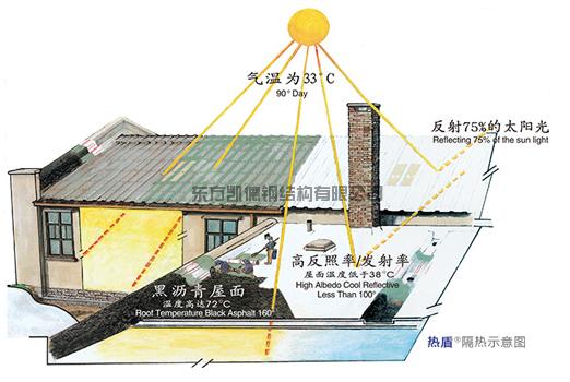 钢结构厂房屋面隔热涂料