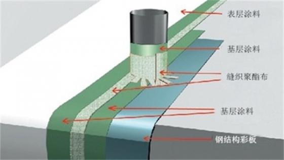 建筑屋面防水系统